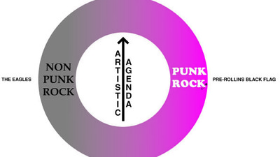 The Wheel of Punk